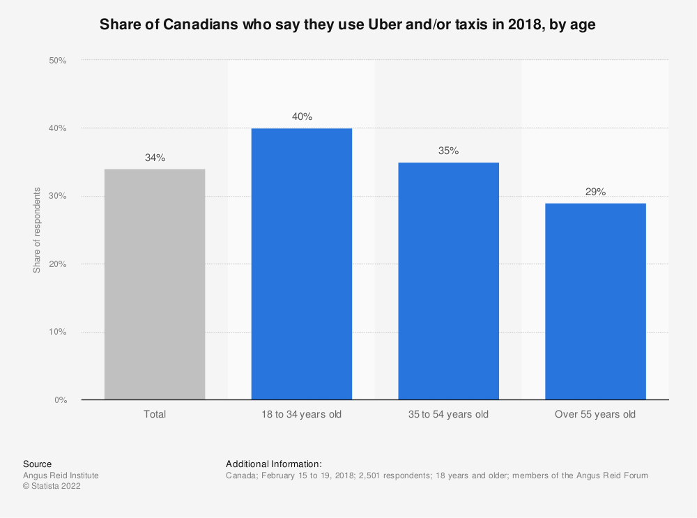 Statistic: Share of Canadians who say they use Uber and/or taxis in 2018, by age | Statista