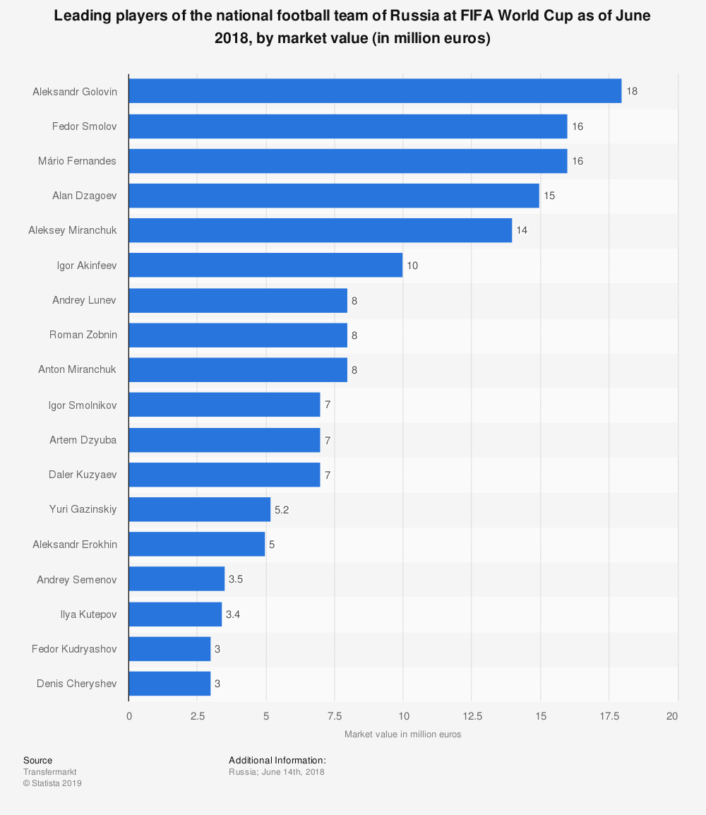 Statistic: Leading players of the national football team of Russia at FIFA World Cup as of June 2018, by market value (in million euros)   Statista