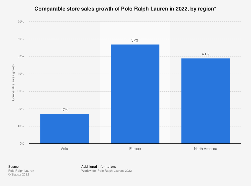 Statistic: Comparable store sales growth of Polo Ralph Lauren in 2021, by region*   Statista