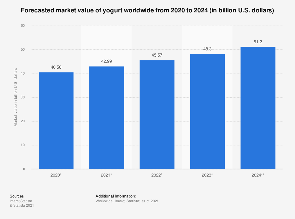 Statistic: Forecasted market value of yogurt worldwide from 2019 to 2024 (in billion U.S. dollars) | Statista