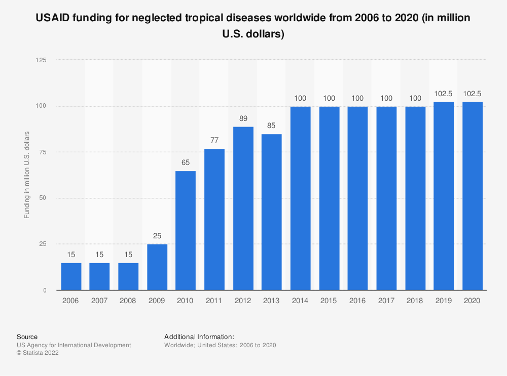 Statistic: USAID funding for neglected tropical diseases worldwide from 2007 to 2016 (in million U.S. dollars) | Statista