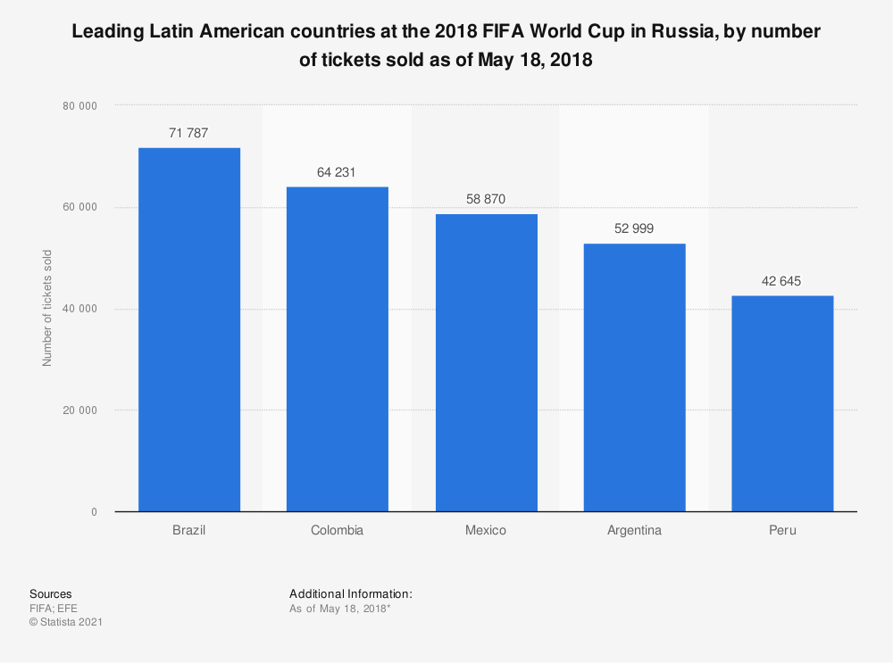 Statistic: Leading Latin American countries at the 2018 FIFA World Cup in Russia, by number of tickets sold as of May 18, 2018 | Statista