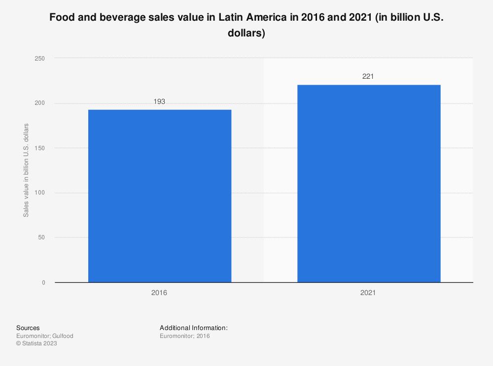 Statistic: Food and beverage sales value in Latin America in 2016 and 2021 (in billion U.S. dollars)   Statista