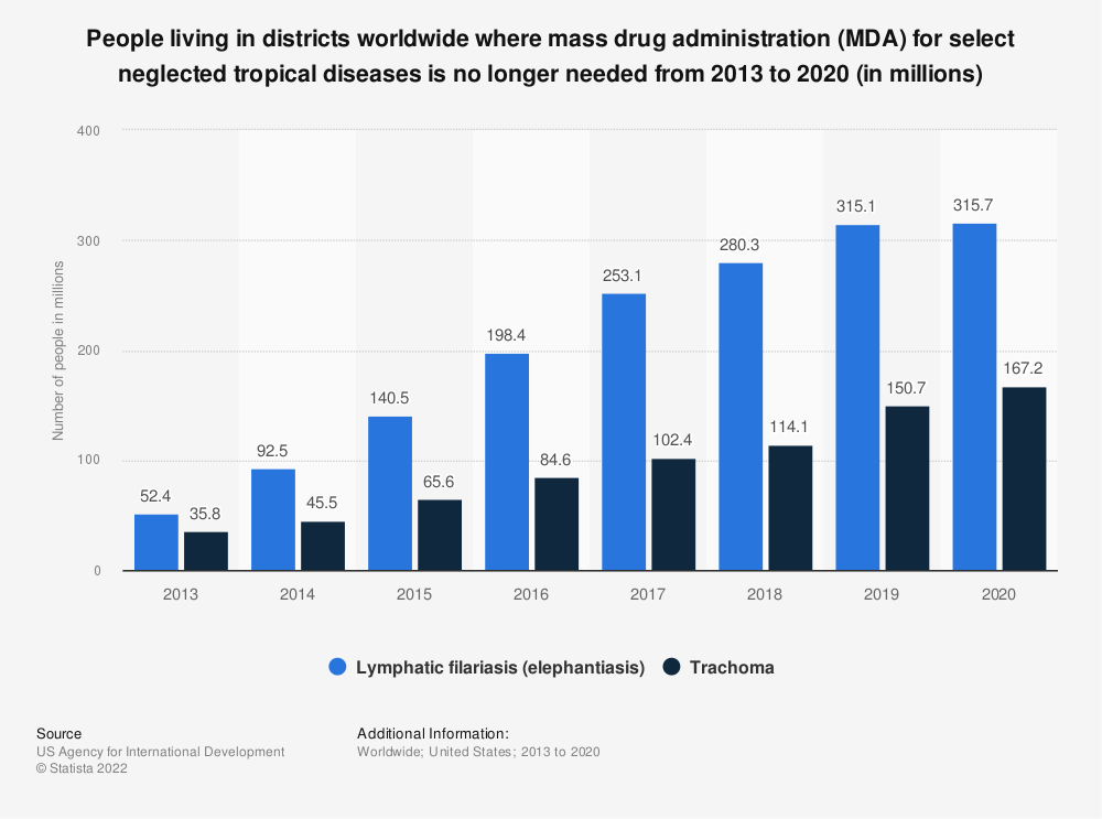 Statistic: People living in districts worldwide where mass drug administration (MDA) for select neglected tropical diseases is no longer needed from 2013 to 2016 (in millions) | Statista