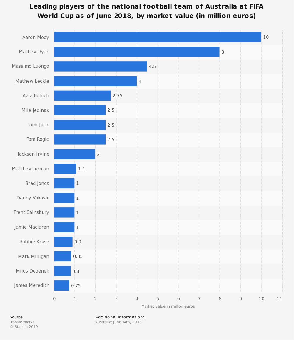 Statistic: Leading players of the national football team of Australia at FIFA World Cup as of June 2018, by market value (in million euros) | Statista