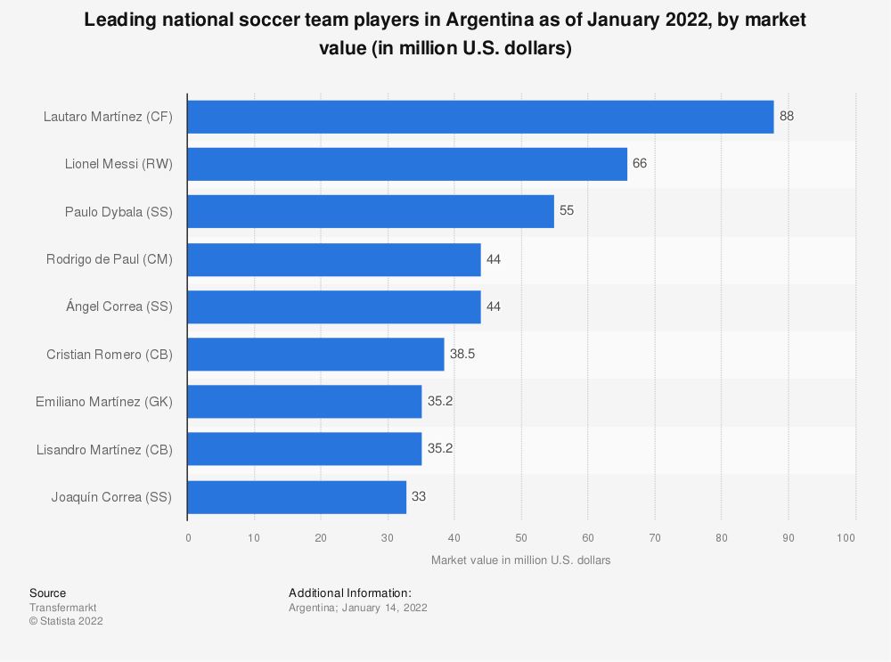 Statistic: Leading players of the national football team of Argentina at FIFA World Cup as of June 2018, by market value (in million euros) | Statista