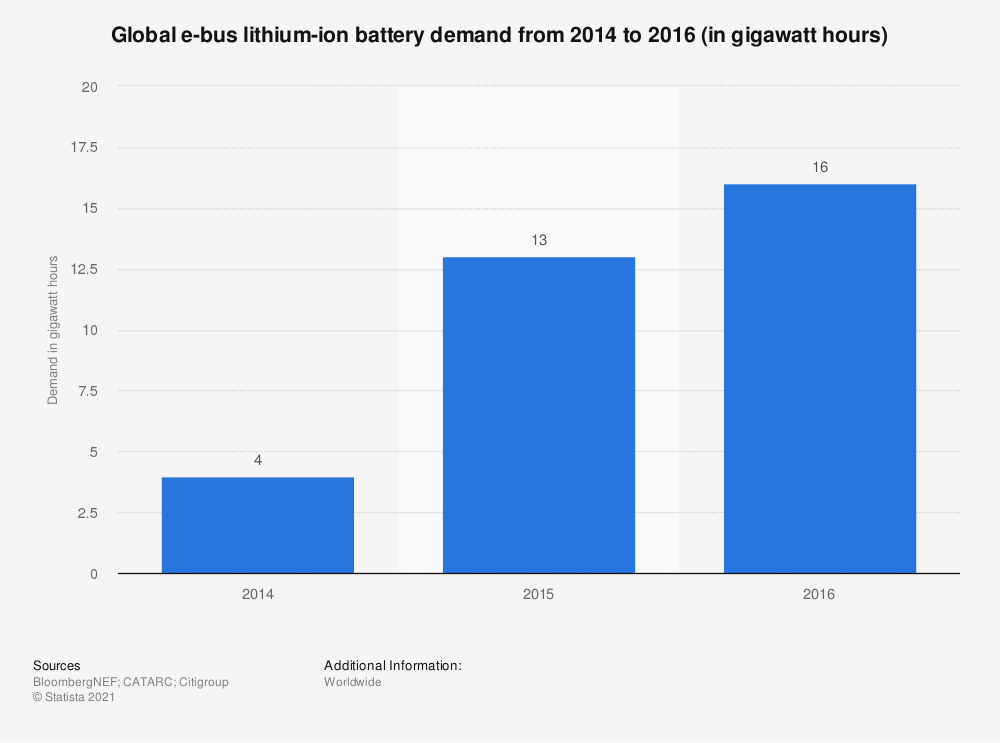 Statistic: Global e-bus lithium-ion battery demand from 2014 to 2016 (in gigawatt hours) | Statista