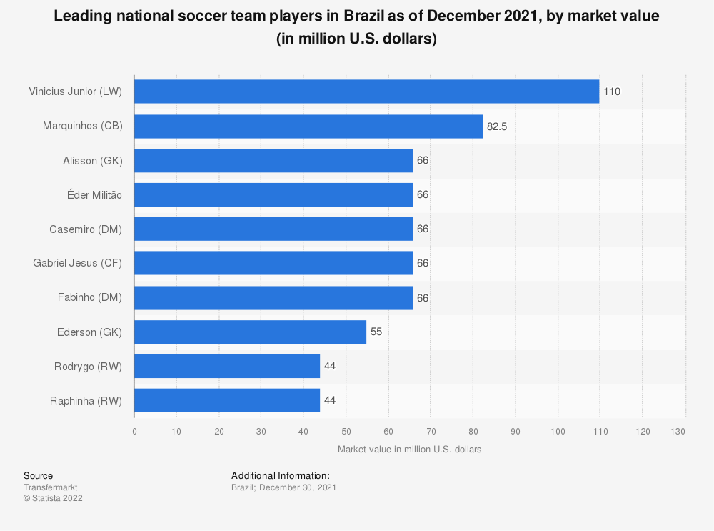 Statistic: Leading players of the national soccer team of Brazil as of November 2019, by market value (in million U.S. dollars) | Statista