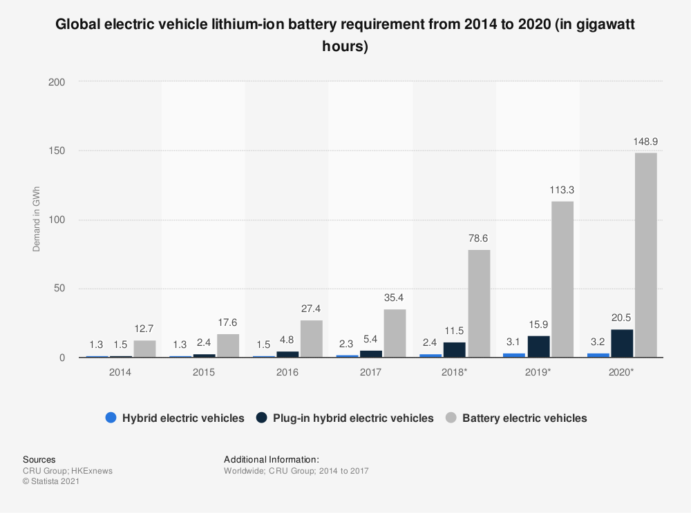 Statistic: Global electric vehicle lithium-ion battery requirement from 2014 to 2020 (in gigawatt hours) | Statista