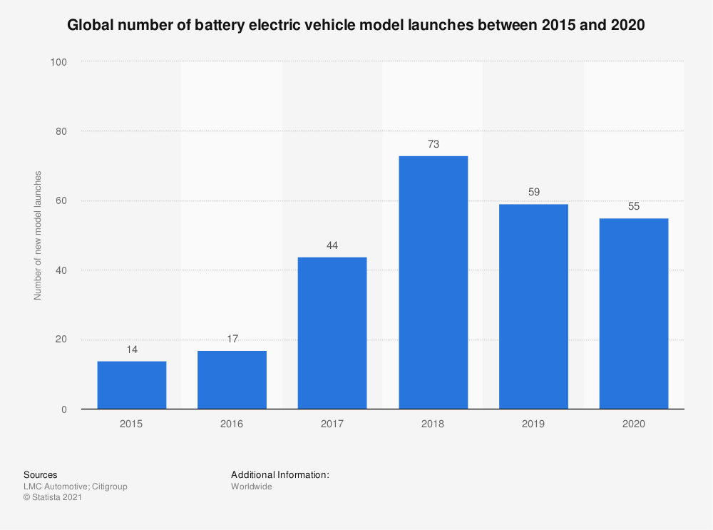 Statistic: Global number of battery electric vehicle model launches between 2015 and 2020 | Statista