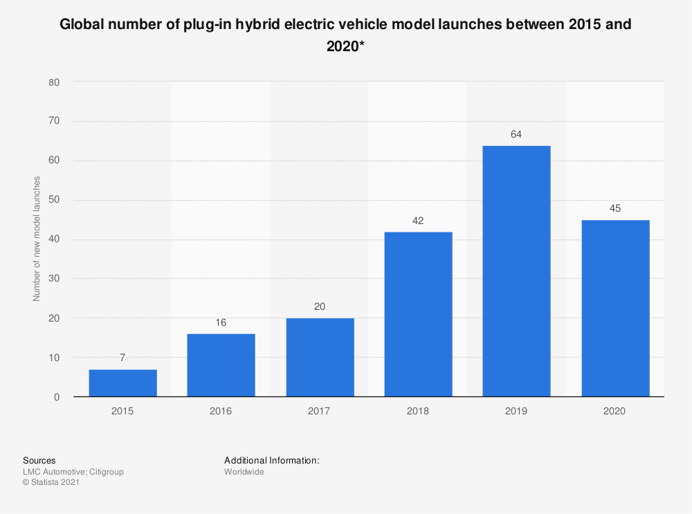 Statistic: Global number of plug-in hybrid electric vehicle model launches between 2015 and 2020* | Statista
