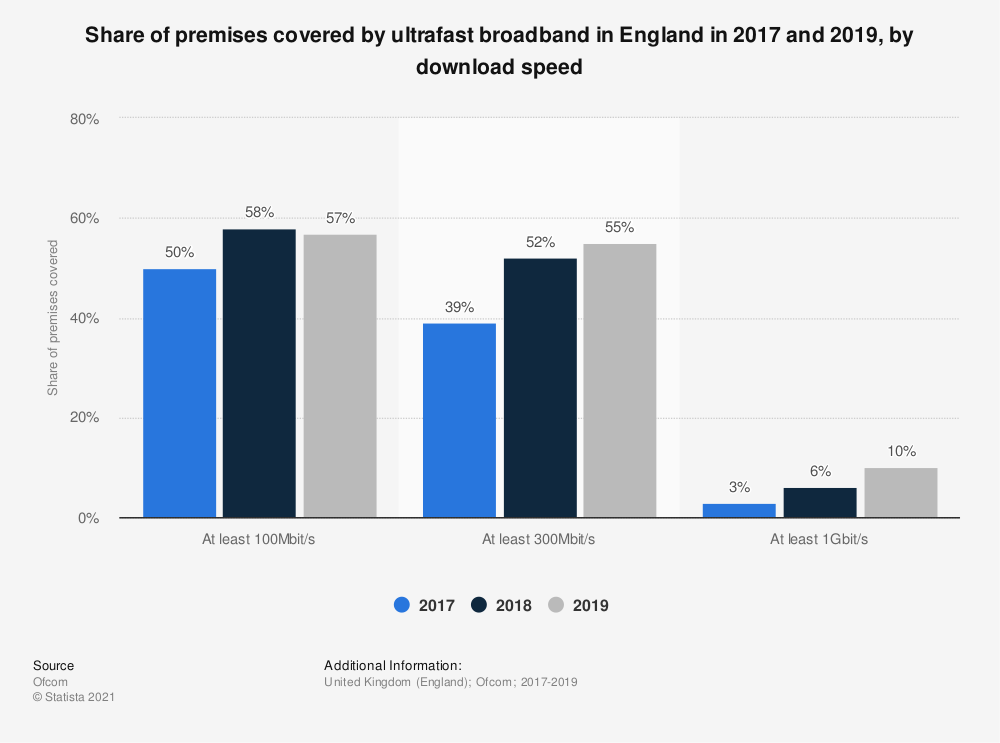 Statistic: Share of premises covered by ultrafast broadband in England in 2017 and 2019, by download speed   Statista