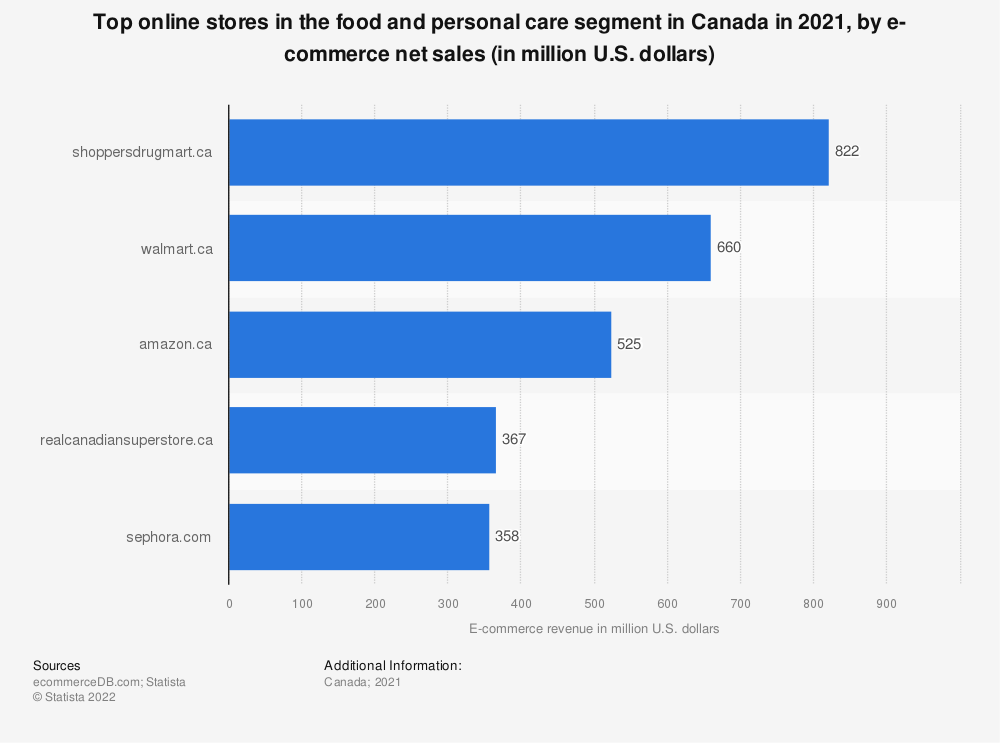 Statistic: Most popular online stores in the food and personal care segment in Canada in 2018, by e-commerce net sales (in million U.S. dollars) | Statista
