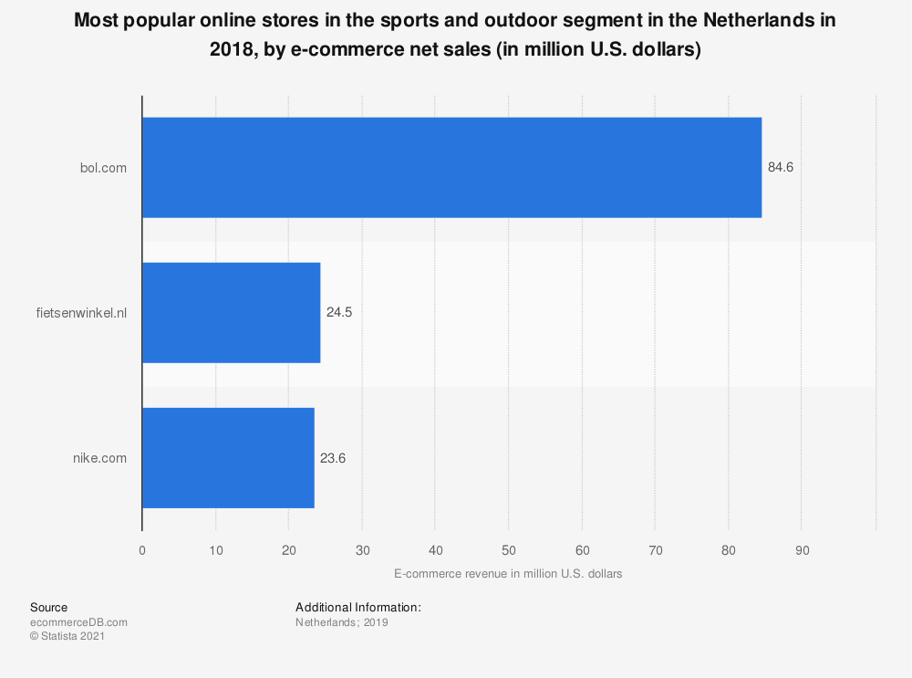 Statistic: Most popular online stores in the sports and outdoor segment in the Netherlands in 2018, by e-commerce net sales (in million U.S. dollars) | Statista