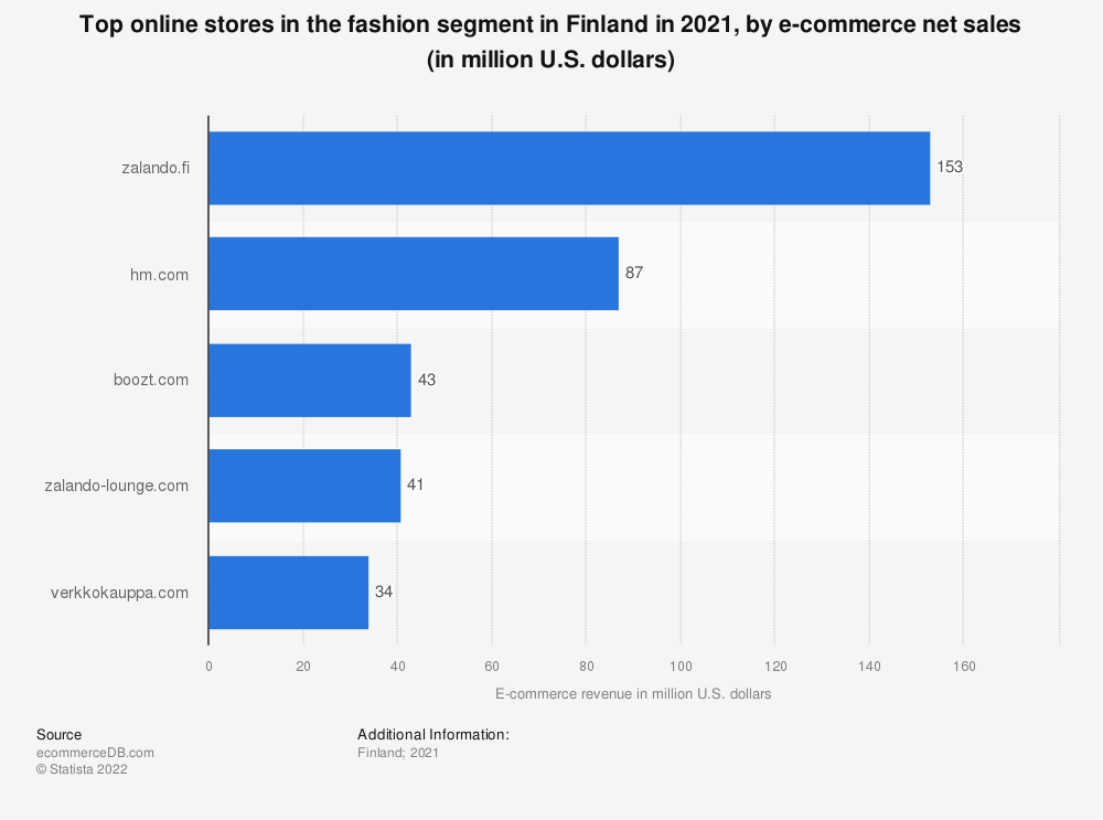 Statistic: Most popular online stores in the fashion segment in Finland in 2018, by e-commerce net sales (in million U.S. dollars) | Statista