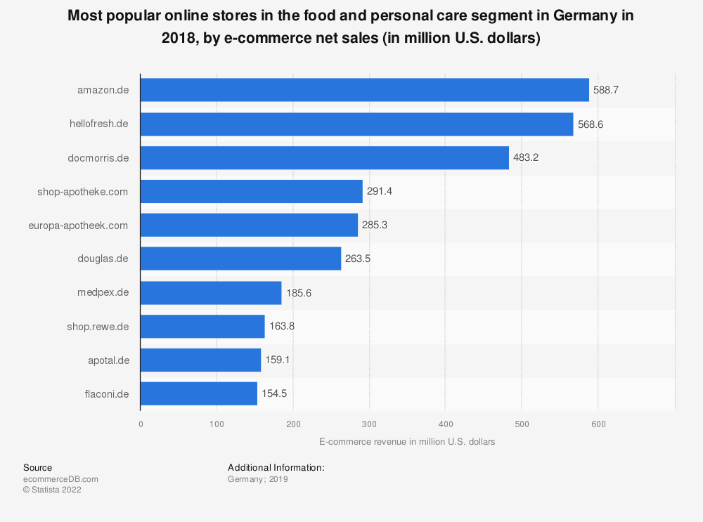 Statistic: Most popular online stores in the food and personal care segment in Germany in 2018, by e-commerce net sales (in million U.S. dollars) | Statista