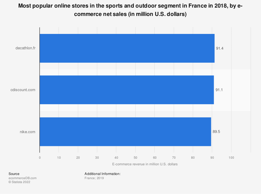 Statistic: Most popular online stores in the sports and outdoor segment in France in 2018, by e-commerce net sales (in million U.S. dollars) | Statista