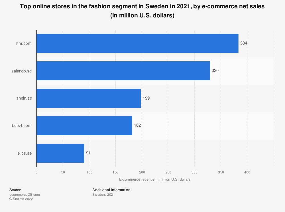 Statistic: Most popular online stores in the fashion segment in Sweden in 2018, by e-commerce net sales (in million U.S. dollars) | Statista