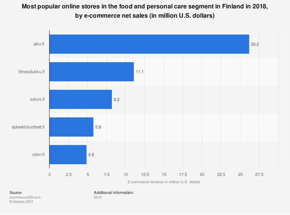 Statistic: Most popular online stores in the food and personal care segment in Finland in 2018, by e-commerce net sales (in million U.S. dollars) | Statista