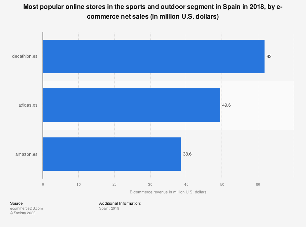 Statistic: Most popular online stores in the sports and outdoor segment in Spain in 2018, by e-commerce net sales (in million U.S. dollars) | Statista