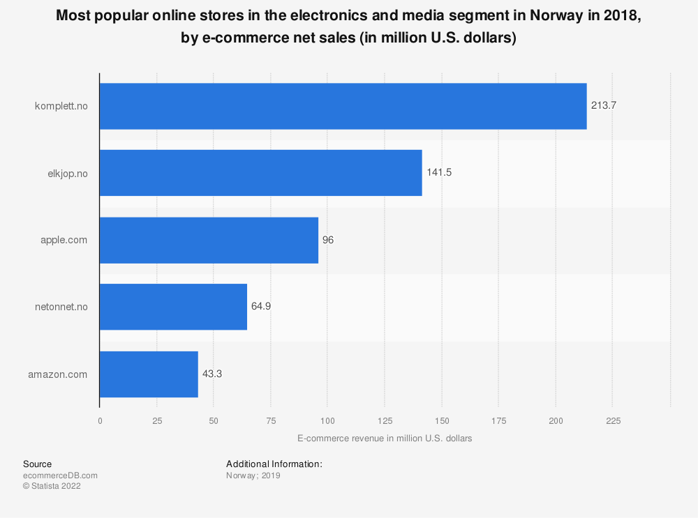 Statistic: Most popular online stores in the electronics and media segment in Norway in 2018, by e-commerce net sales (in million U.S. dollars) | Statista