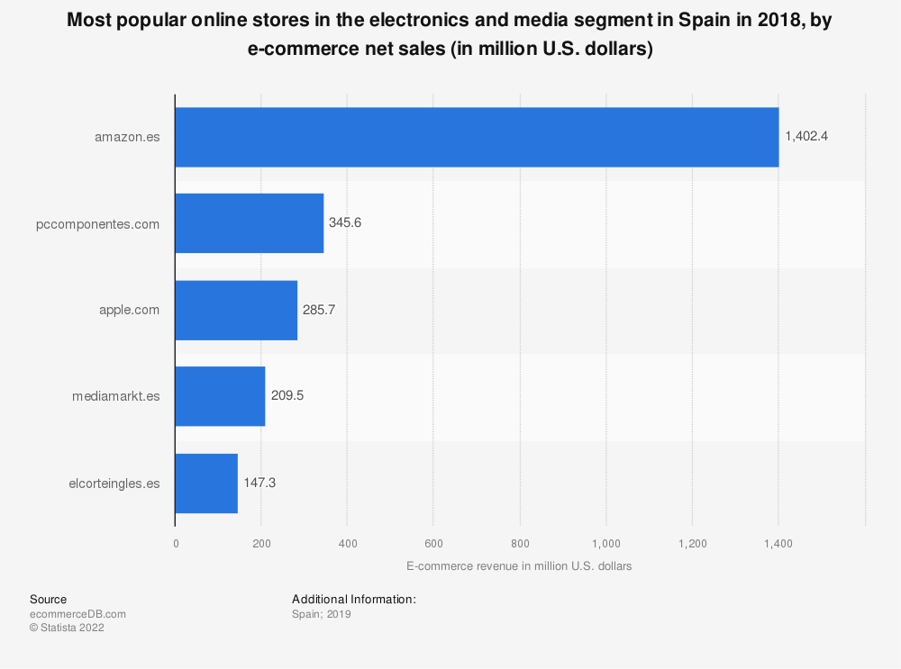 Statistic: Most popular online stores in the electronics and media segment in Spain in 2018, by e-commerce net sales (in million U.S. dollars) | Statista