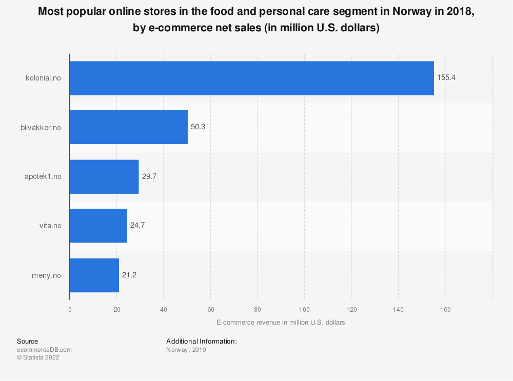 Statistic: Most popular online stores in the food and personal care segment in Norway in 2018, by e-commerce net sales (in million U.S. dollars) | Statista