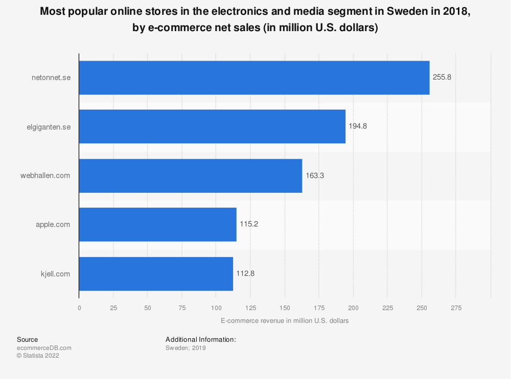 Statistic: Most popular online stores in the electronics and media segment in Sweden in 2018, by e-commerce net sales (in million U.S. dollars) | Statista