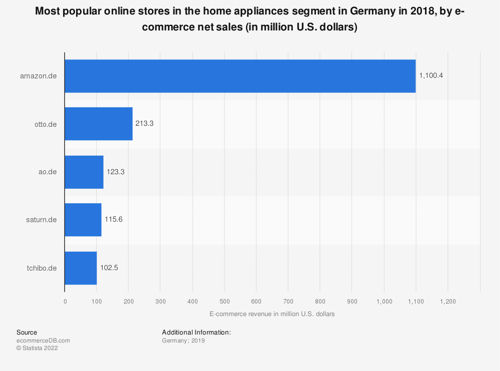 Statistic: Most popular online stores in the home appliances segment in Germany in 2018, by e-commerce net sales (in million U.S. dollars) | Statista