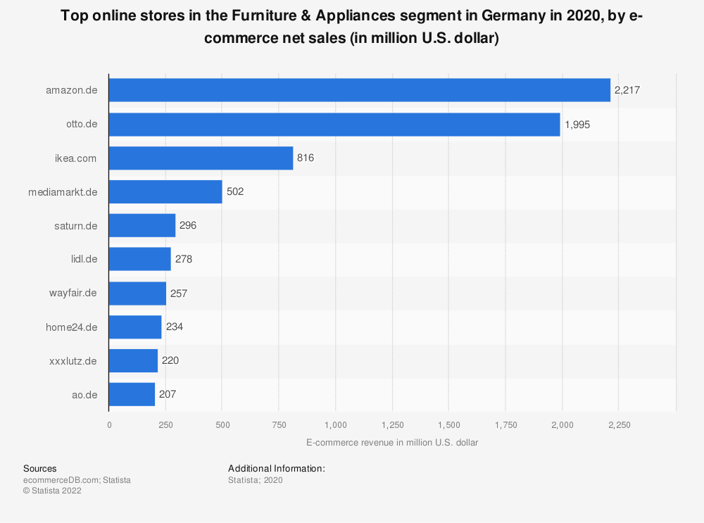 Statistic: Top online stores in the Furniture & Appliances segment in Germany in 2020, by e-commerce net sales (in million U.S. dollar) | Statista