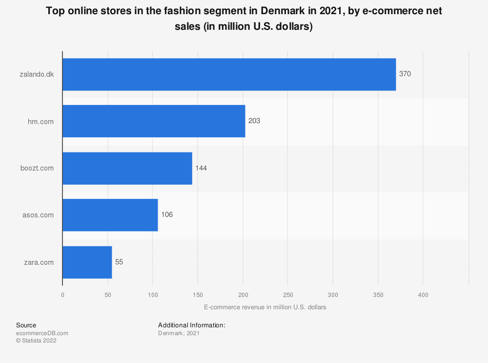 Statistic: Most popular online stores in the fashion segment in Denmark in 2018, by e-commerce net sales (in million U.S. dollars) | Statista