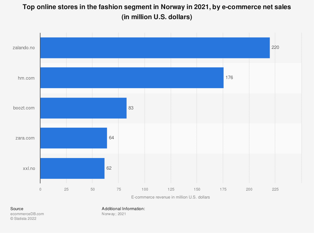 Statistic: Most popular online stores in the fashion segment in Norway in 2018, by e-commerce net sales (in million U.S. dollars) | Statista