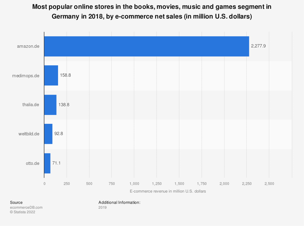 Statistic: Most popular online stores in the books, movies, music and games segment in Germany in 2018, by e-commerce net sales (in million U.S. dollars) | Statista