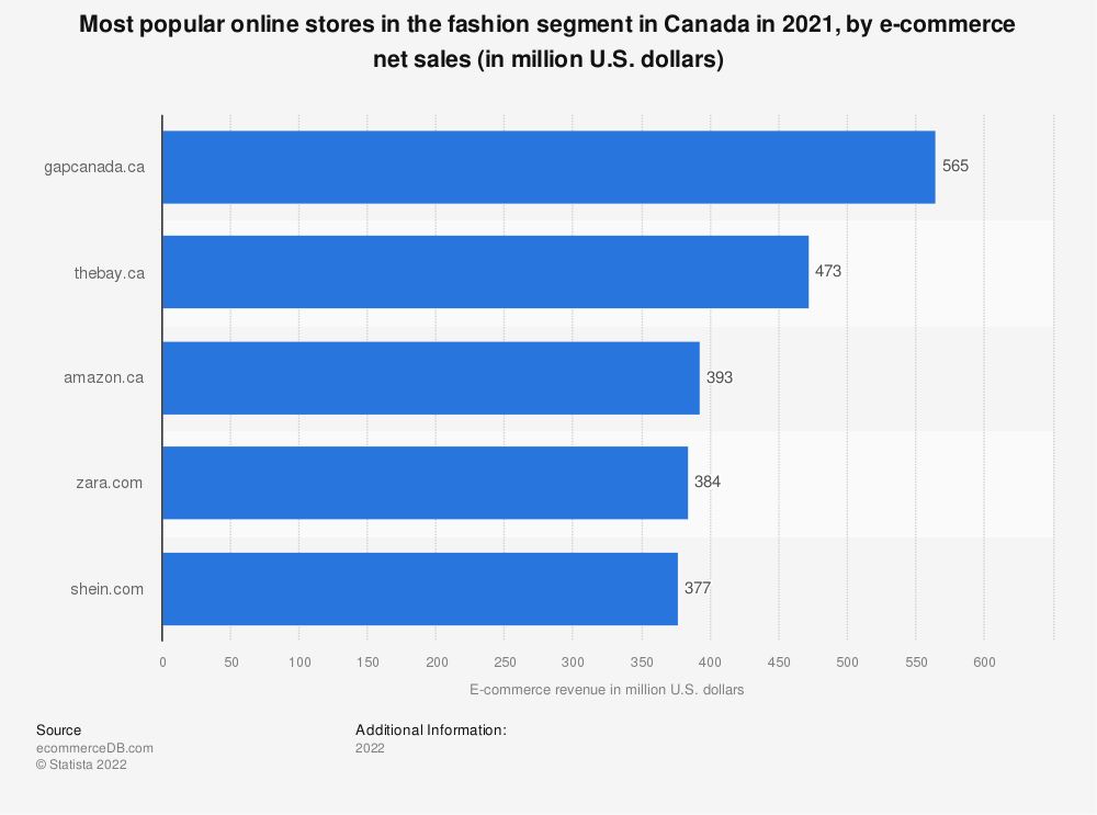 Statistic: Most popular online stores in the fashion segment in Canada in 2018, by e-commerce net sales (in million U.S. dollars) | Statista