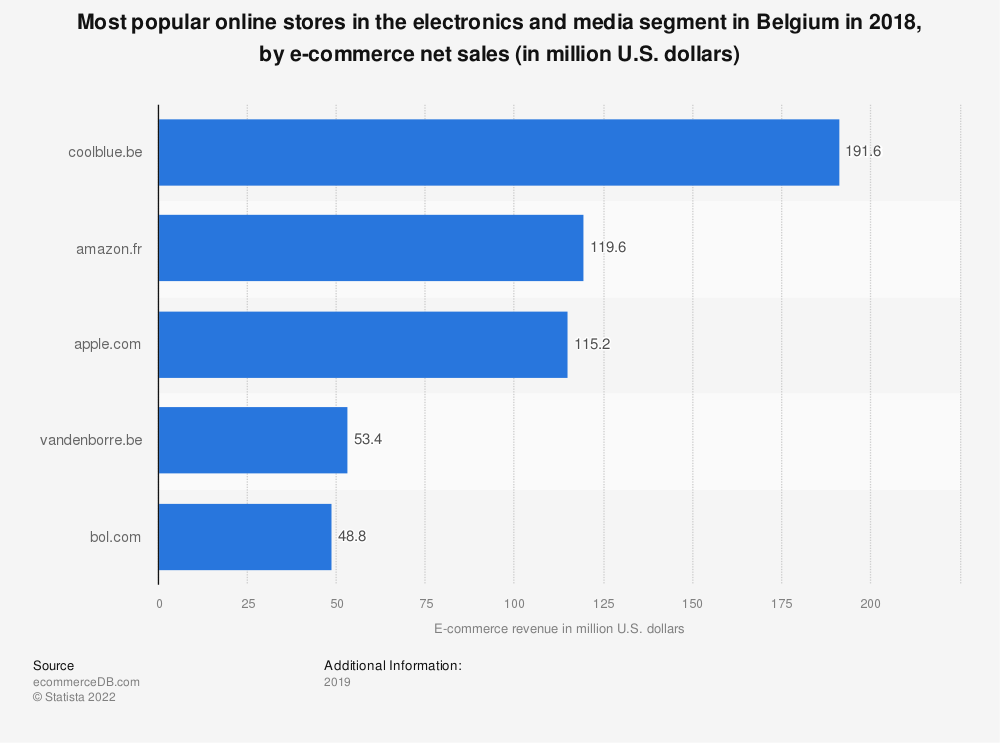Statistic: Most popular online stores in the electronics and media segment in Belgium in 2018, by e-commerce net sales (in million U.S. dollars) | Statista