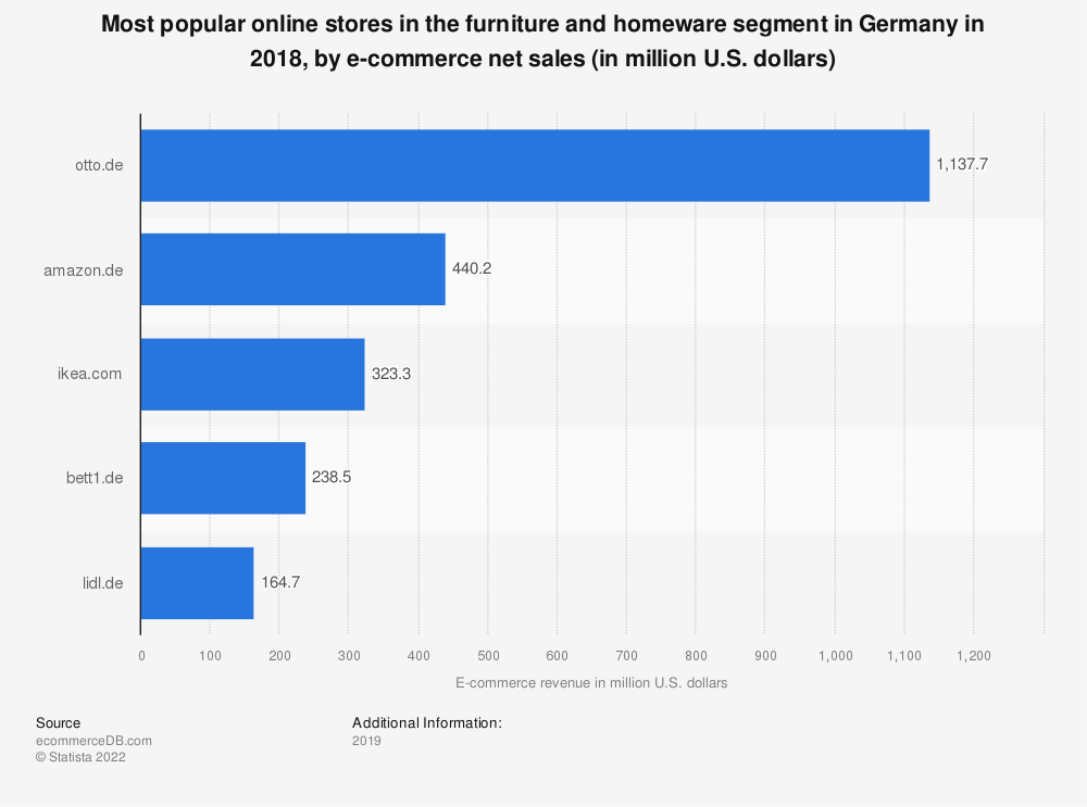 Statistic: Most popular online stores in the furniture and homeware segment in Germany in 2018, by e-commerce net sales (in million U.S. dollars) | Statista