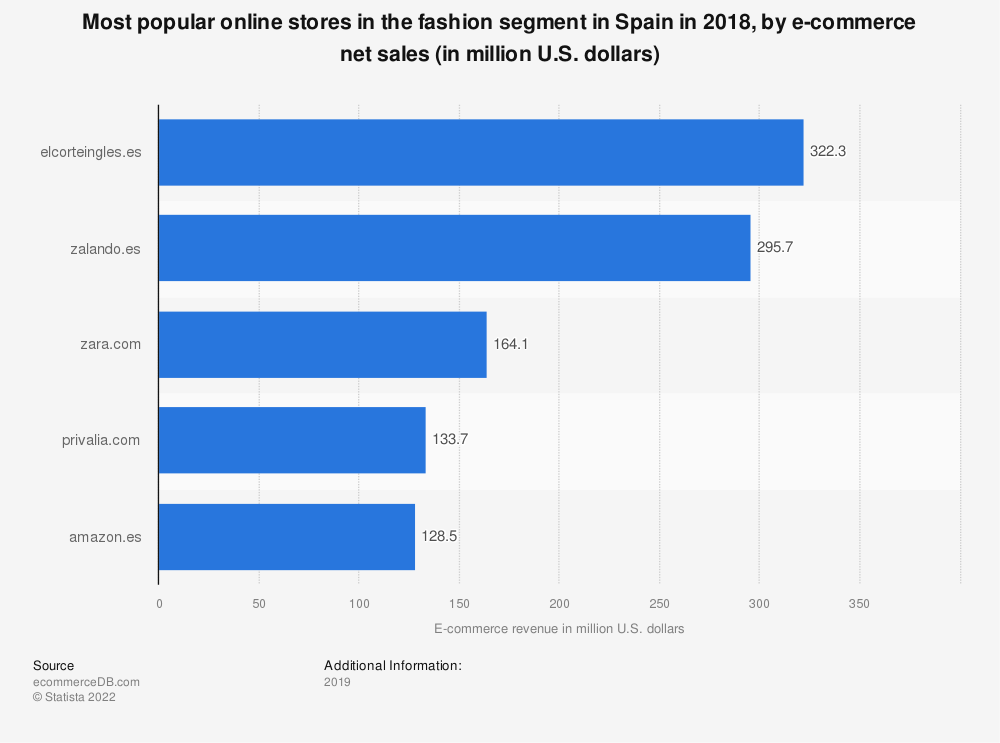 Statistic: Most popular online stores in the fashion segment in Spain in 2018, by e-commerce net sales (in million U.S. dollars) | Statista