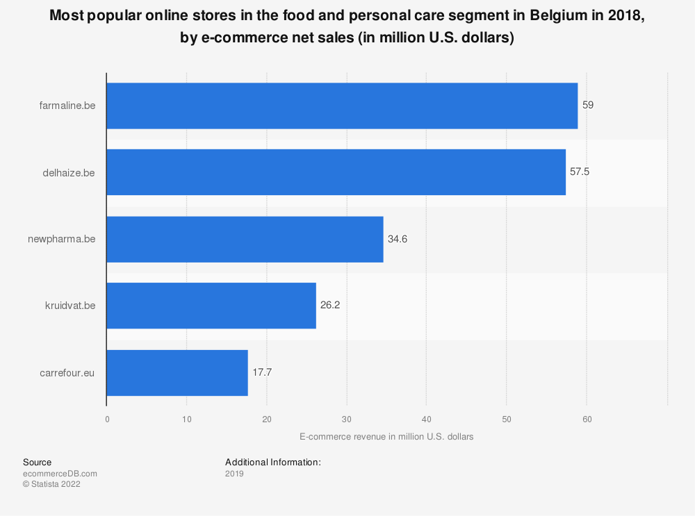 Statistic: Most popular online stores in the food and personal care segment in Belgium in 2018, by e-commerce net sales (in million U.S. dollars) | Statista
