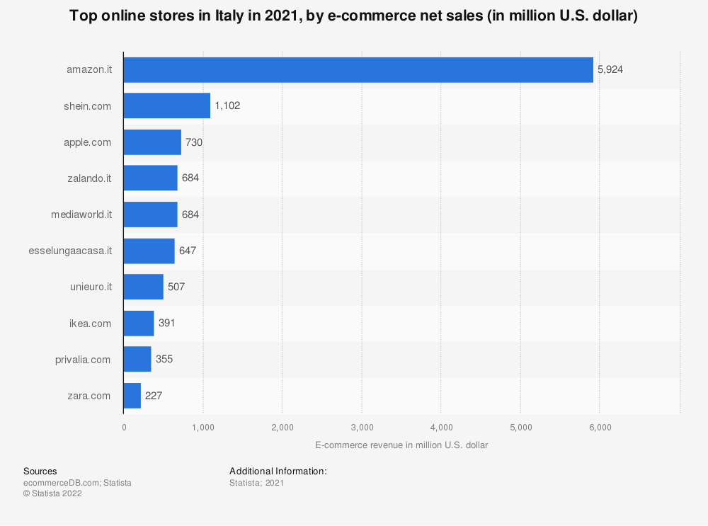 Statistic: Most popular online stores in Italy in 2018, by e-commerce net sales (in Million U.S. Dollar) | Statista