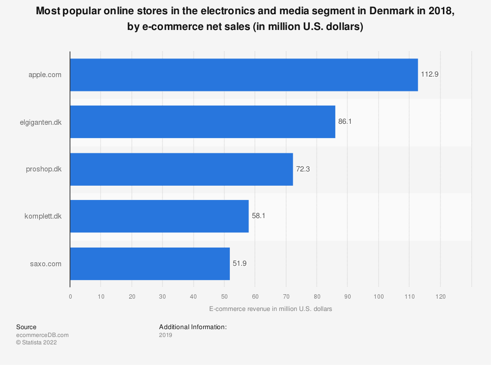 Statistic: Most popular online stores in the electronics and media segment in Denmark in 2018, by e-commerce net sales (in million U.S. dollars) | Statista