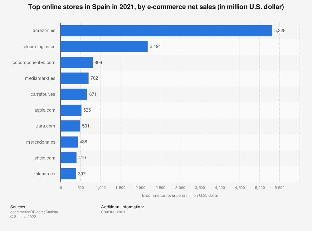 Statistic: Most popular online stores in Spain in 2018, by e-commerce net sales (in Million U.S. Dollar) | Statista