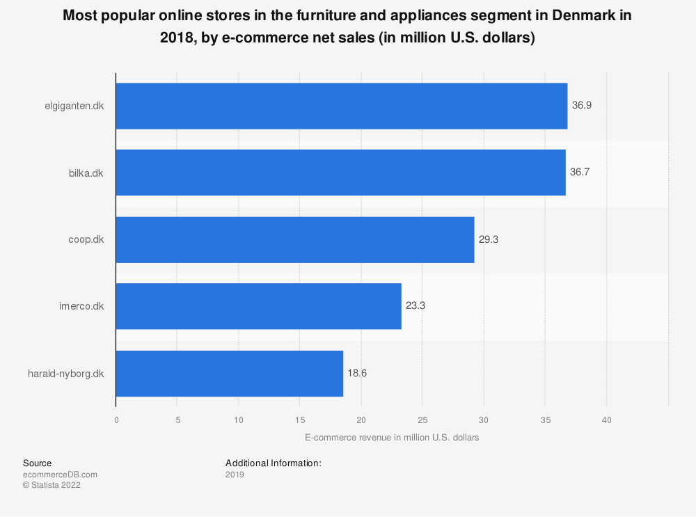 Statistic: Most popular online stores in the furniture and appliances segment in Denmark in 2018, by e-commerce net sales (in million U.S. dollars) | Statista