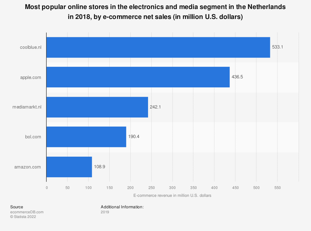Statistic: Most popular online stores in the electronics and media segment in the Netherlands in 2018, by e-commerce net sales (in million U.S. dollars) | Statista
