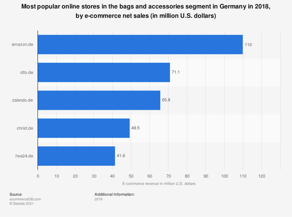 Statistic: Most popular online stores in the bags and accessories segment in Germany in 2018, by e-commerce net sales (in million U.S. dollars) | Statista