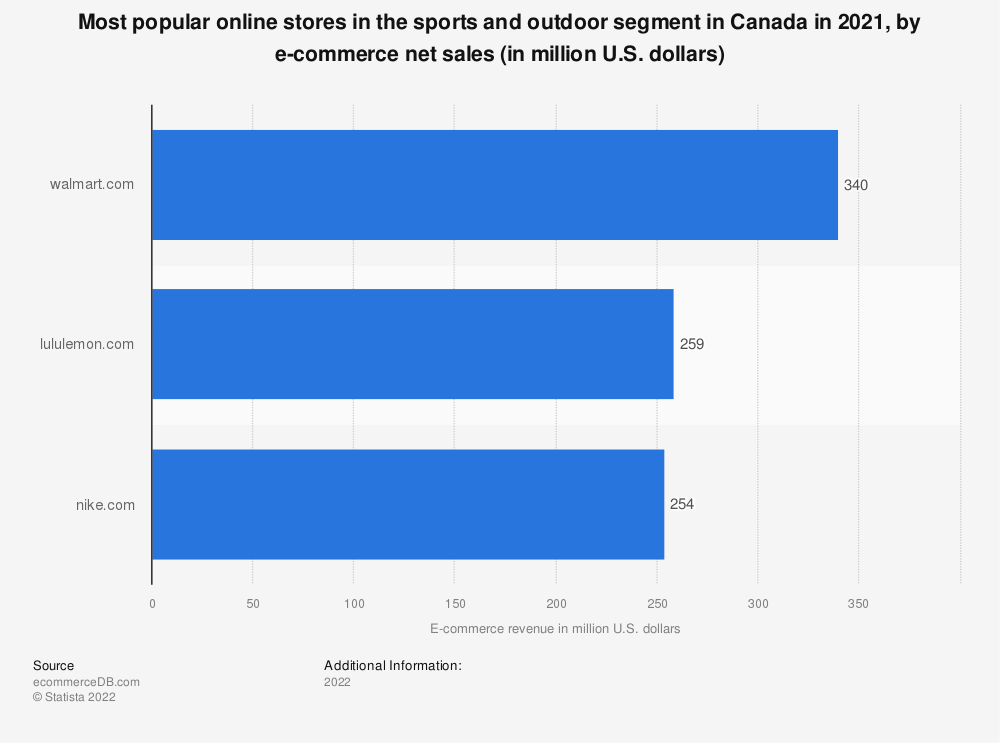 Statistic: Most popular online stores in the sports and outdoor segment in Canada in 2018, by e-commerce net sales (in million U.S. dollars) | Statista