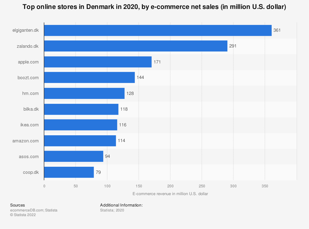 Statistic: Top online stores in Denmark in 2019, by e-commerce net sales (in million U.S. dollars) | Statista