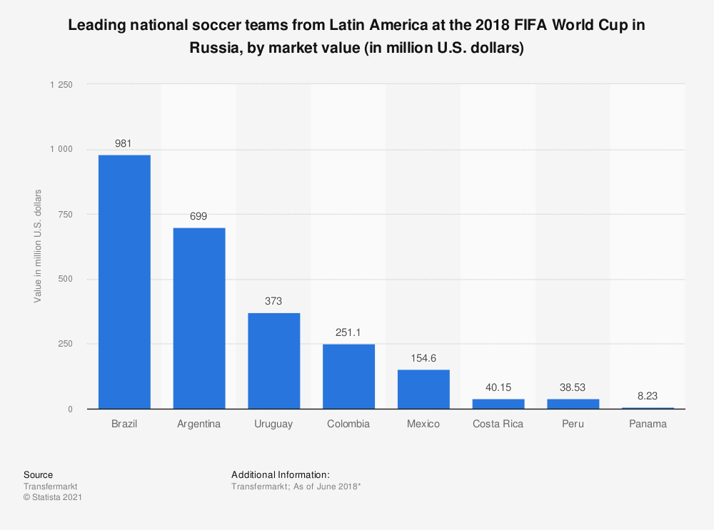 Statistic: Leading national soccer teams from Latin America at the 2018 FIFA World Cup in Russia, by market value (in million U.S. dollars) | Statista