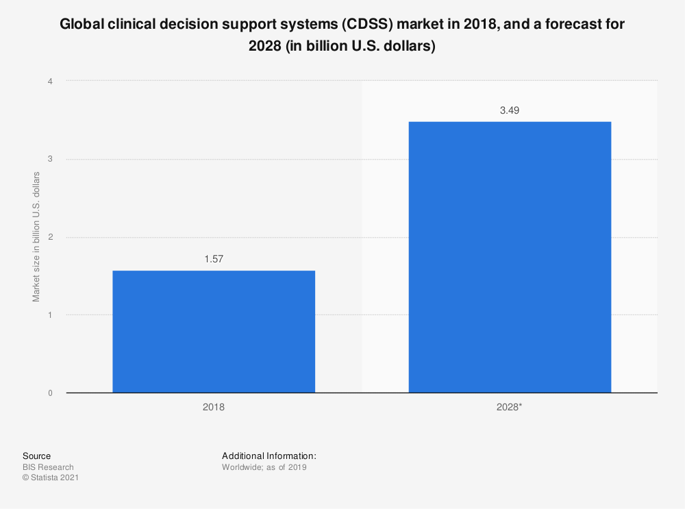 Statistic: Global clinical decision support systems (CDSS) market in 2018, and a forecast for 2028 (in billion U.S. dollars) | Statista