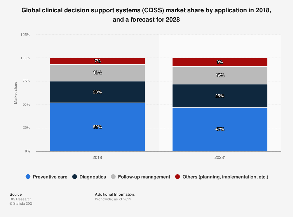 Statistic: Global clinical decision support systems (CDSS) market share by application in 2018, and a forecast for 2028 | Statista