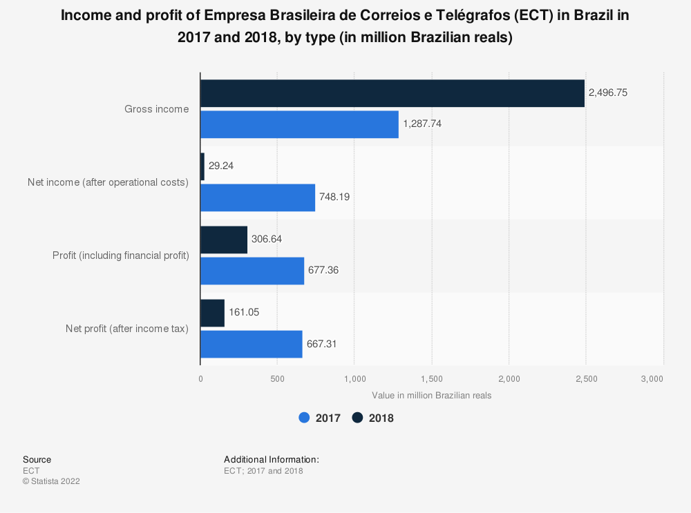Statistic: Income and profit of Empresa Brasileira de Correios e Telégrafos (ECT) in Brazil in 2017 and 2018, by type (in million Brazilian reals) | Statista